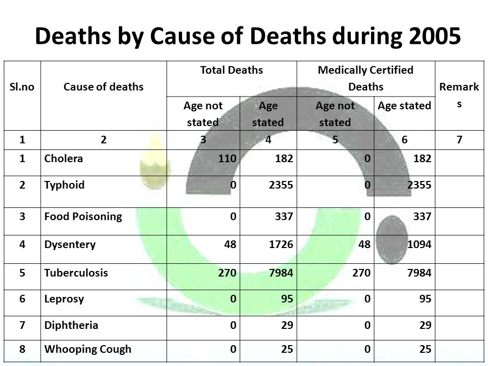Deaths by Cause of Deaths during 2005