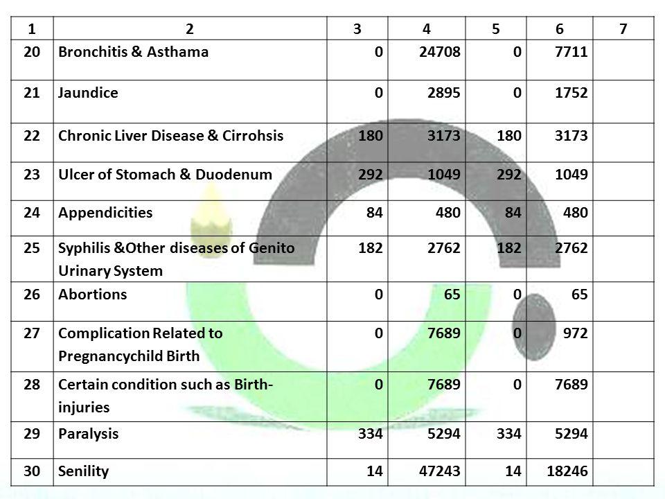 1 2. 3. 4. 5. 6. 7. 20. Bronchitis & Asthama. 24708. 7711. 21. Jaundice. 2895. 1752. 22.