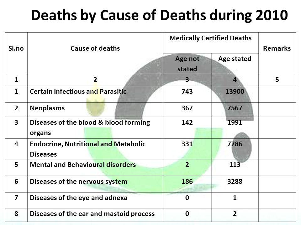 Deaths by Cause of Deaths during 2010