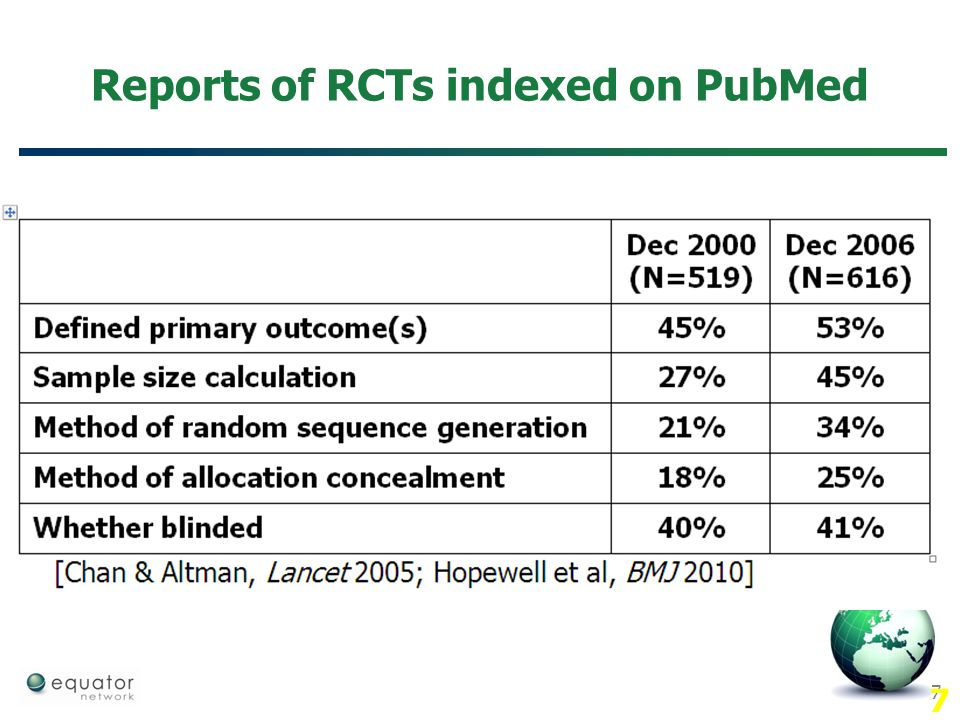 Reports of RCTs indexed on PubMed