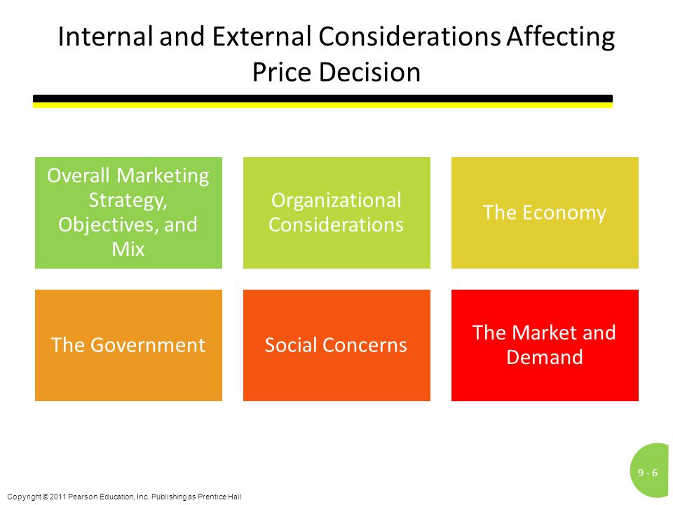 Internal and External Considerations Affecting Price Decision
