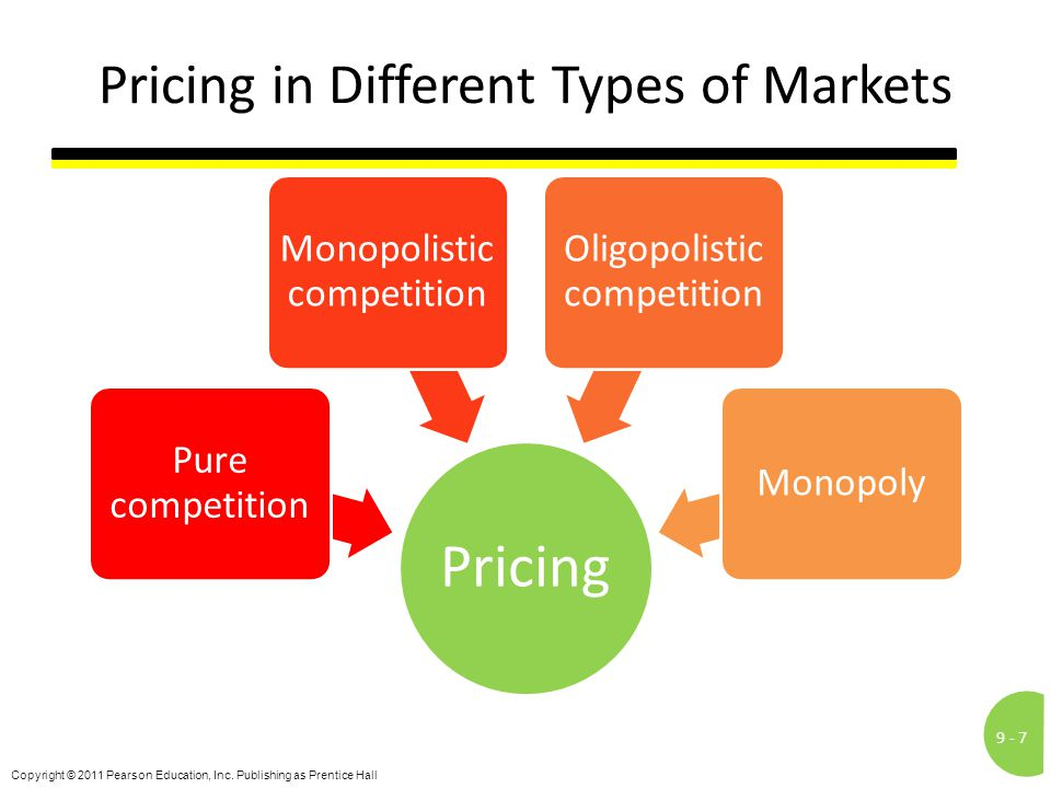 Pricing in Different Types of Markets