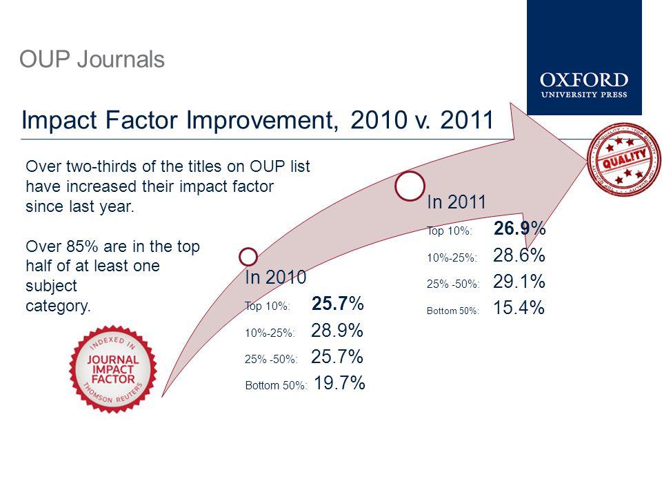 Impact Factor Improvement, 2010 v. 2011