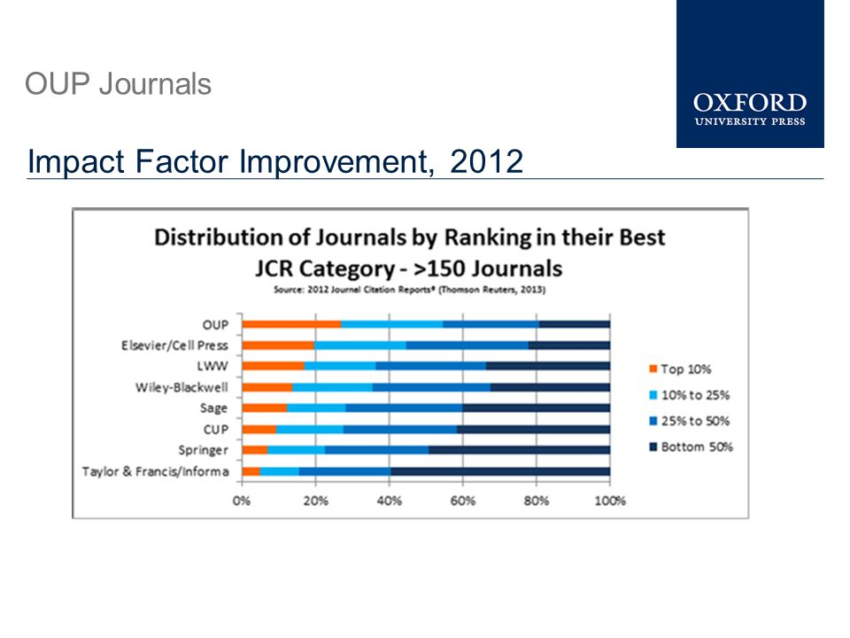 Impact Factor Improvement, 2012