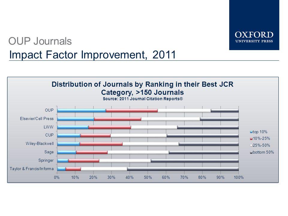 Impact Factor Improvement, 2011