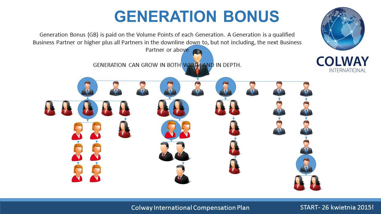 GENERATION BONUS Colway International Compensation Plan