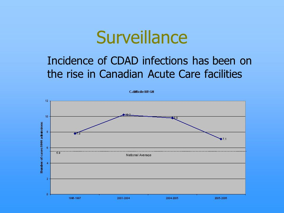 Surveillance Incidence of CDAD infections has been on the rise in Canadian Acute Care facilities