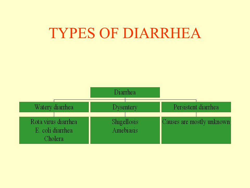TYPES OF DIARRHEA