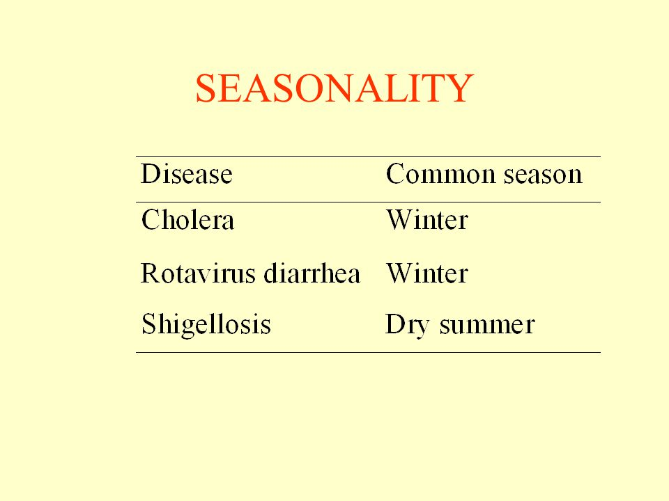 SEASONALITY Although diarrhea occurs in any time of the year, outbreak of diarrhea usually follows a seasonal pattern in most developing countries.