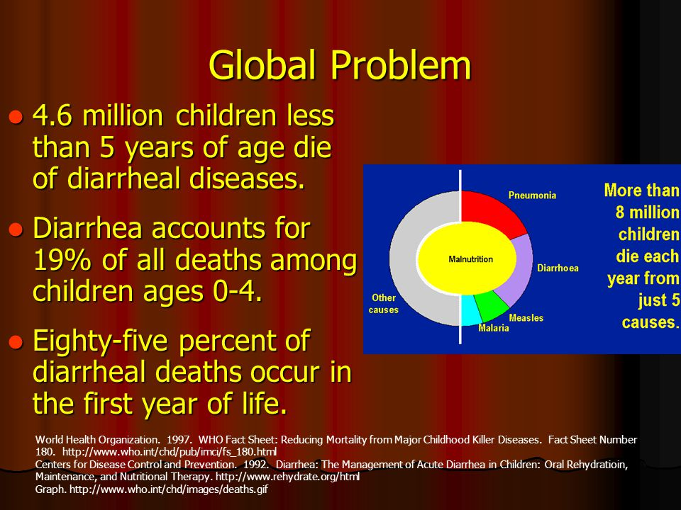 Global Problem 4.6 million children less than 5 years of age die of diarrheal diseases.