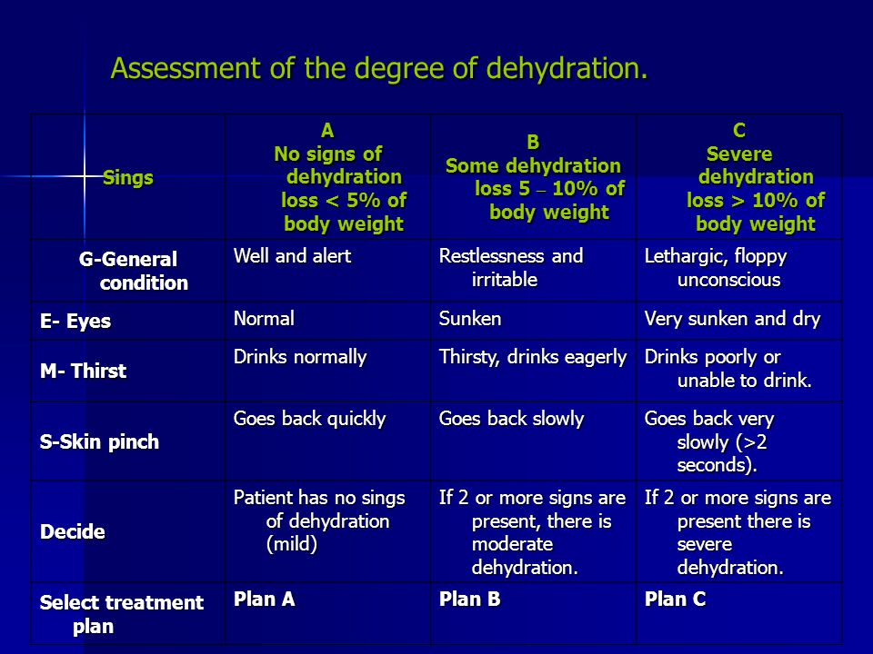 Assessment of the degree of dehydration.