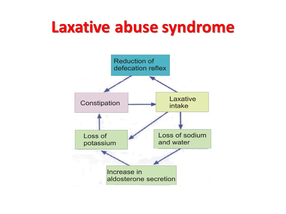 Laxative abuse syndrome