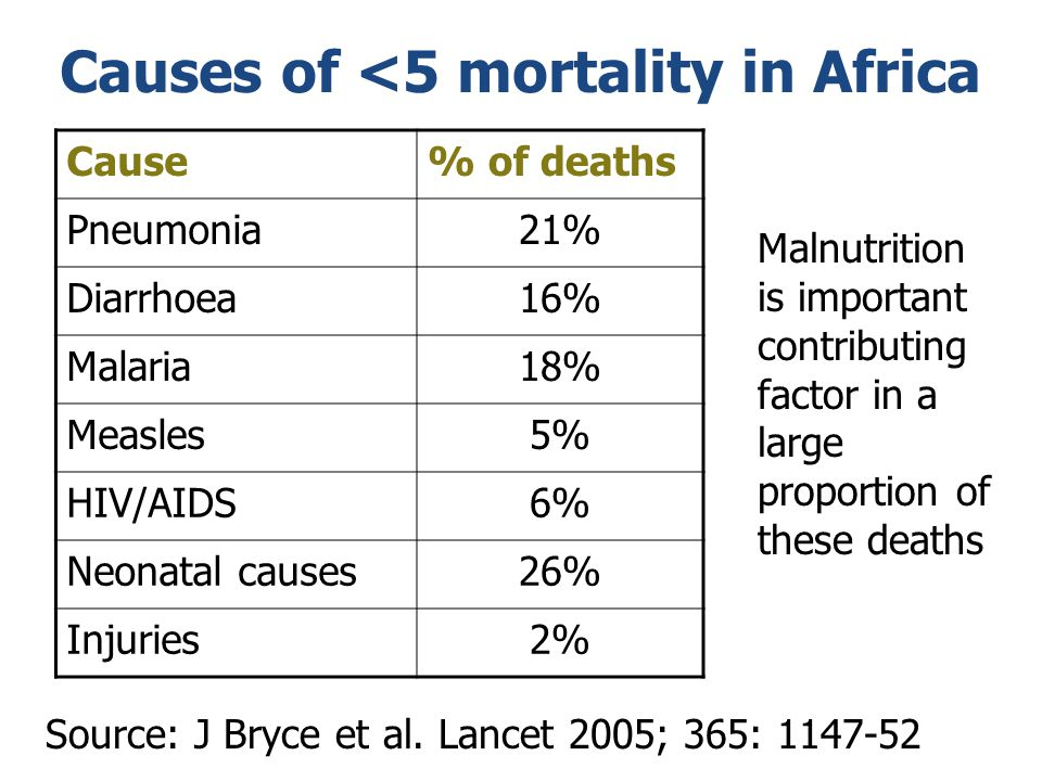 Causes of <5 mortality in Africa