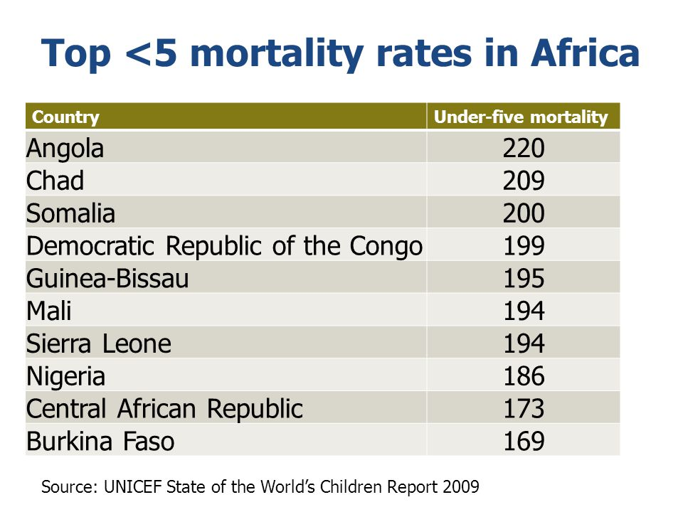Top <5 mortality rates in Africa
