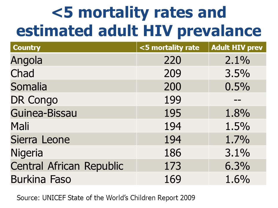 <5 mortality rates and estimated adult HIV prevalance