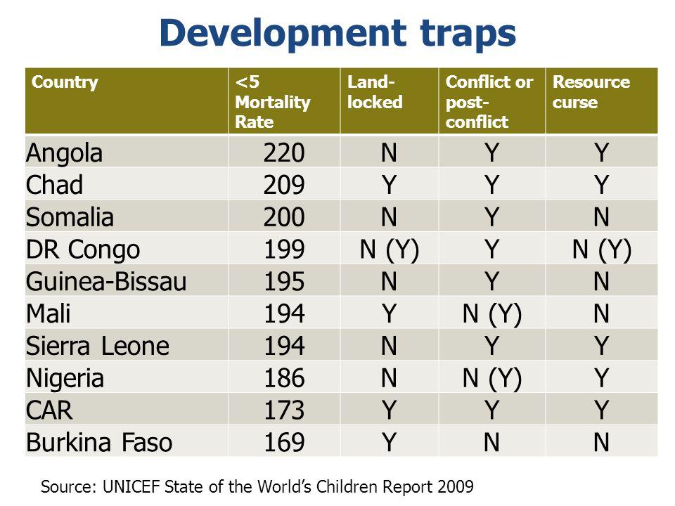 Development traps Angola 220 N Y Chad 209 Somalia 200 DR Congo 199