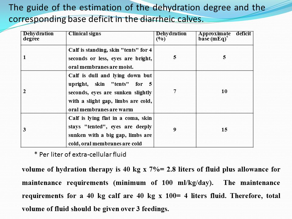 The guide of the estimation of the dehydration degree and the corresponding base deficit in the diarrheic calves.