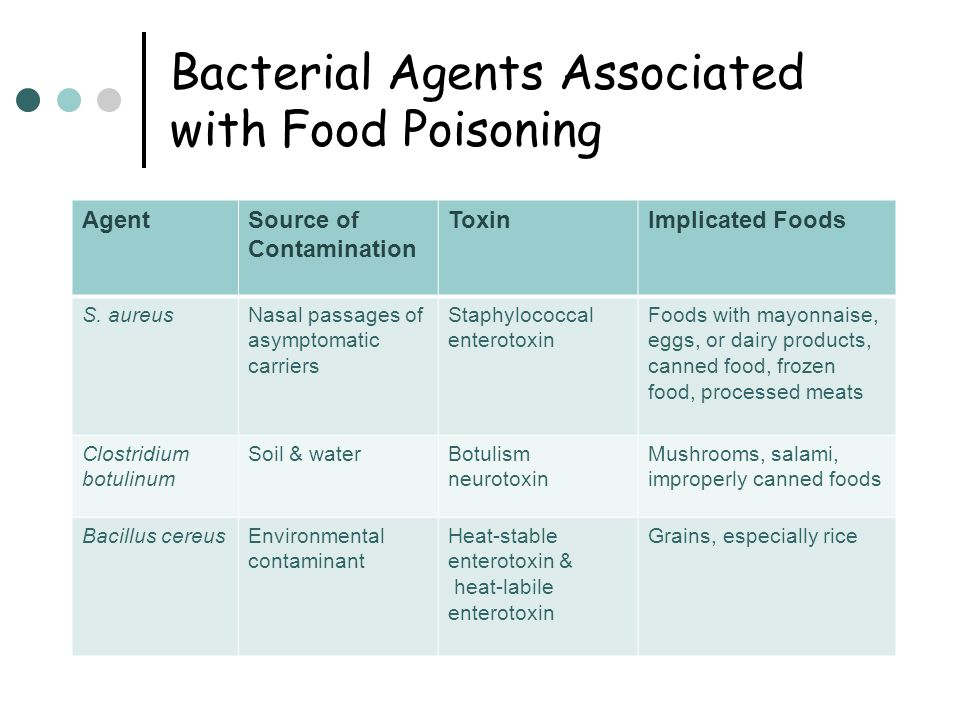Bacterial Agents Associated with Food Poisoning