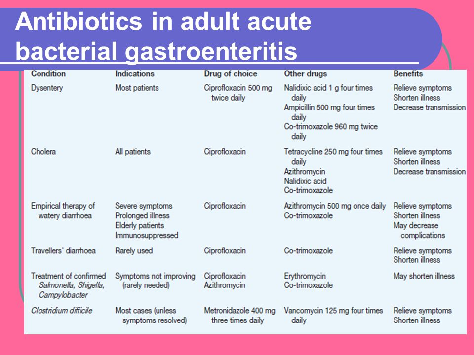 pharmaceutical guidelines of patients with pathology of