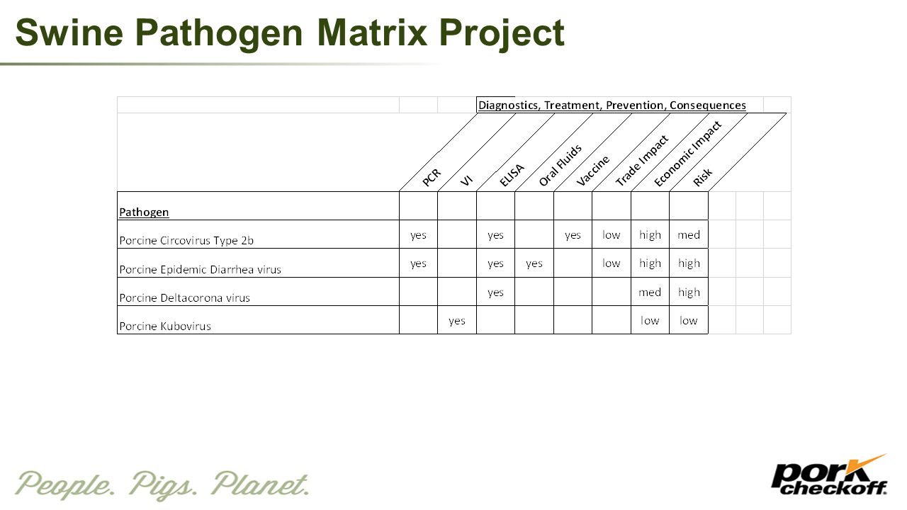 Swine Pathogen Matrix Project