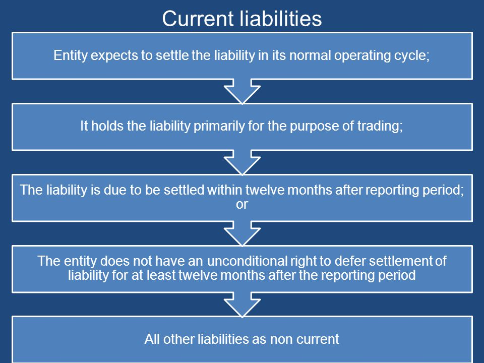 Current liabilities Entity expects to settle the liability in its normal operating cycle;