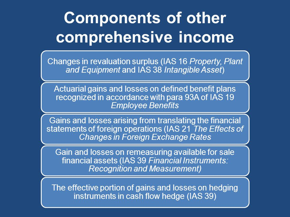 Components of other comprehensive income