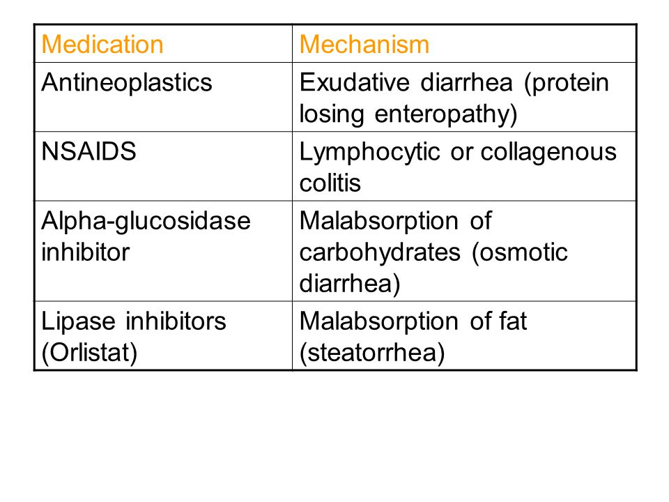 Medication Mechanism. Antineoplastics. Exudative diarrhea (protein losing enteropathy) NSAIDS. Lymphocytic or collagenous colitis.
