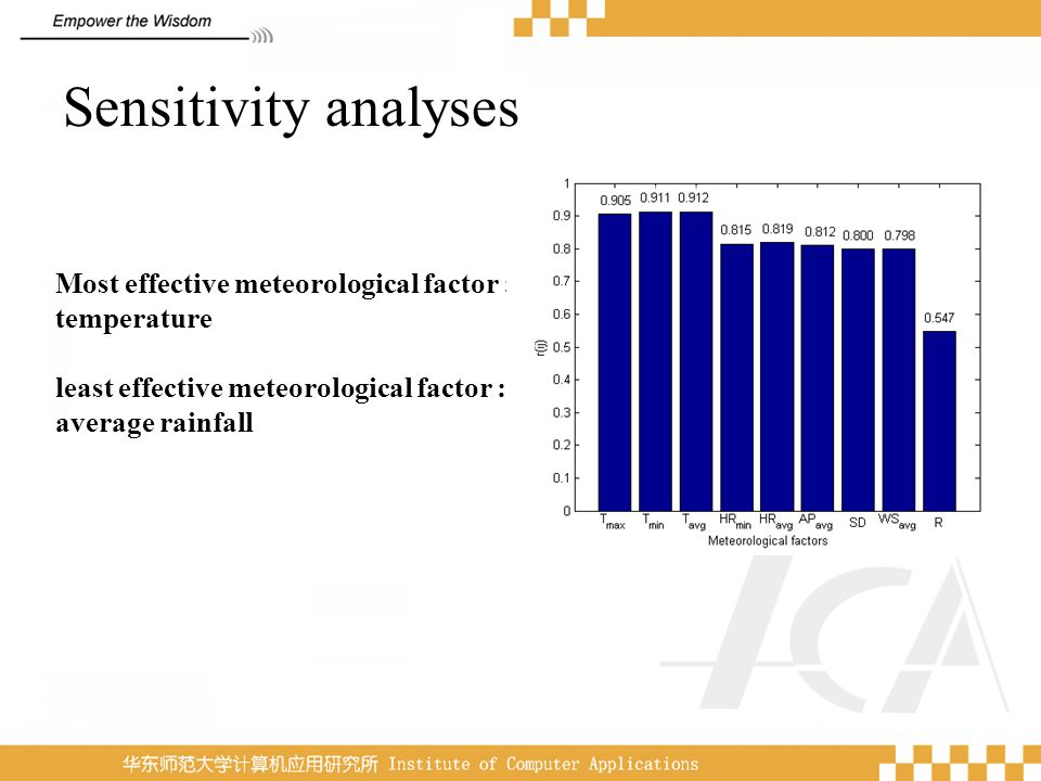 Sensitivity analyses Most effective meteorological factor : temperature. least effective meteorological factor :