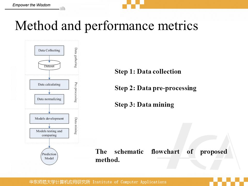 Method and performance metrics