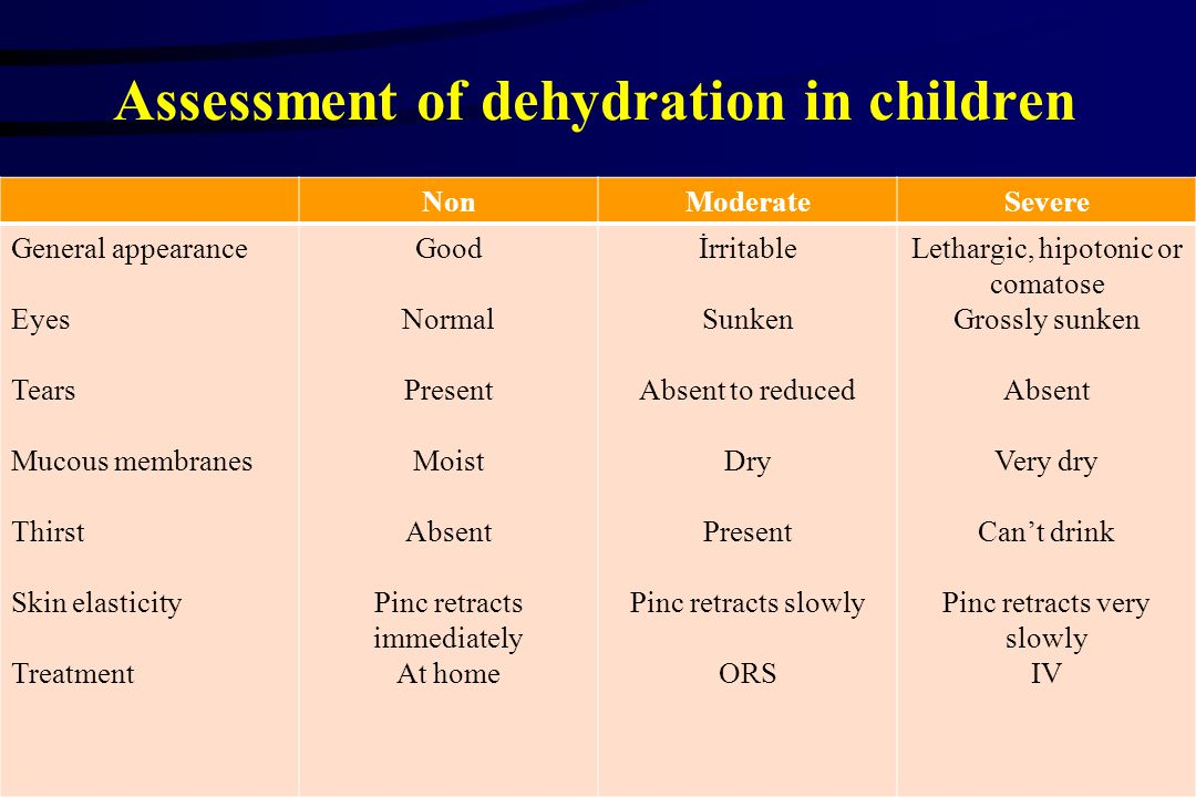 Assessment of dehydration in children