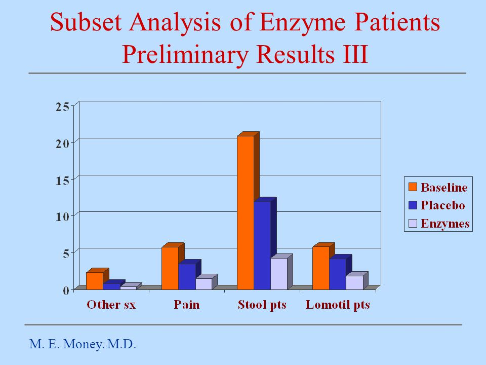 Subset Analysis of Enzyme Patients Preliminary Results III