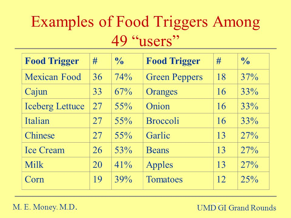Examples of Food Triggers Among 49 users