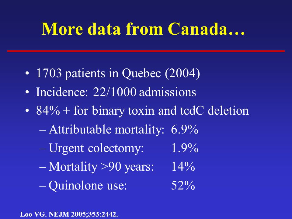 More data from Canada… 1703 patients in Quebec (2004)
