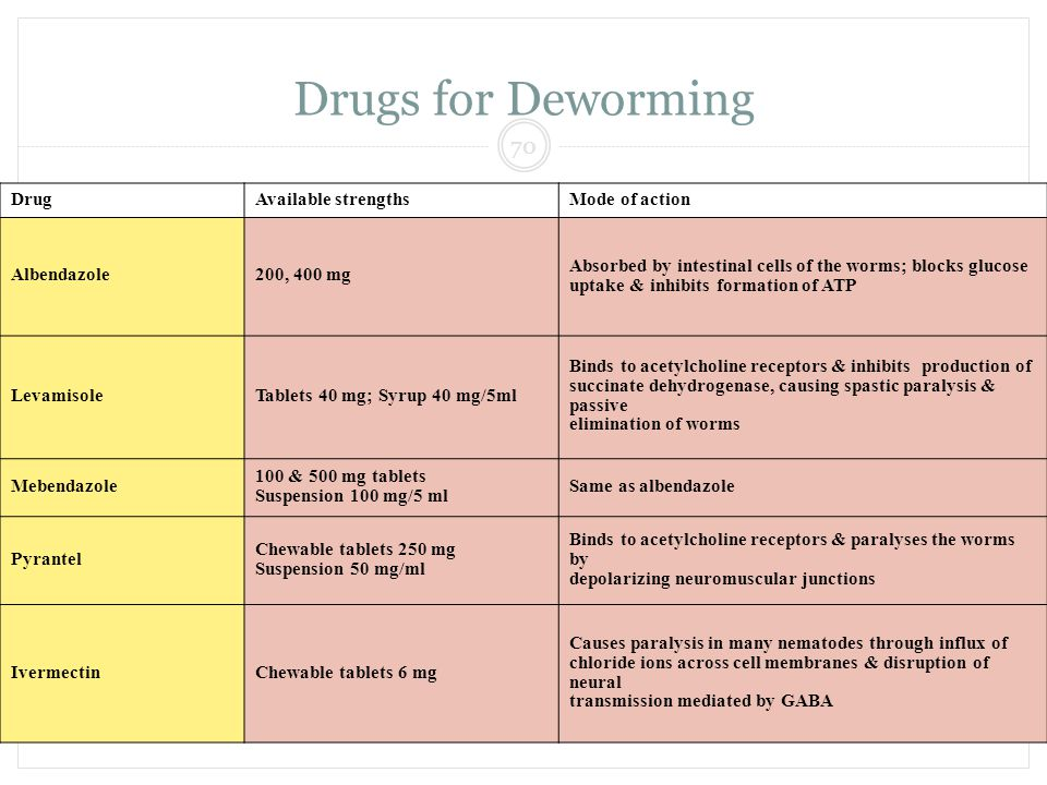 Drugs for Deworming 70 DEWORM INDIA Drug Available strengths
