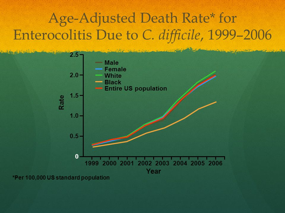Age-Adjusted Death Rate. for Enterocolitis Due to C