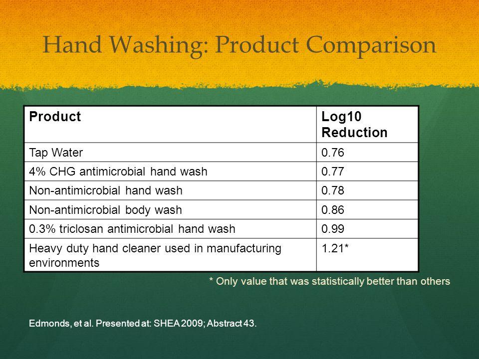 Hand Washing: Product Comparison