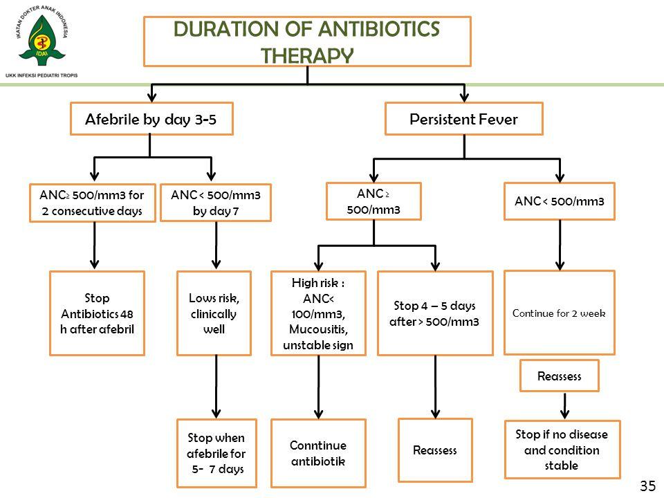 DURATION OF ANTIBIOTICS THERAPY