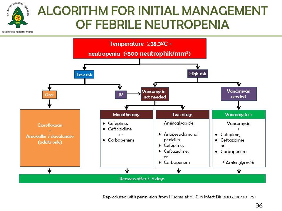 ALGORITHM FOR INITIAL MANAGEMENT OF FEBRILE NEUTROPENIA