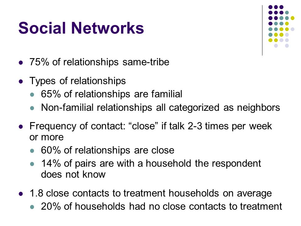 Social Networks 75% of relationships same-tribe Types of relationships