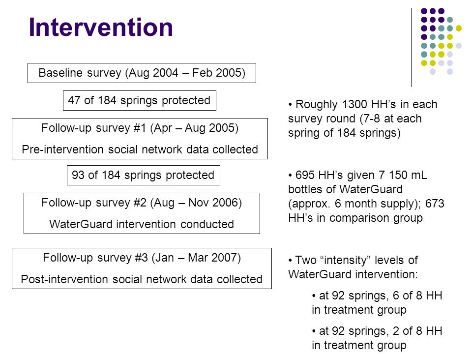 Intervention Baseline survey (Aug 2004 – Feb 2005)