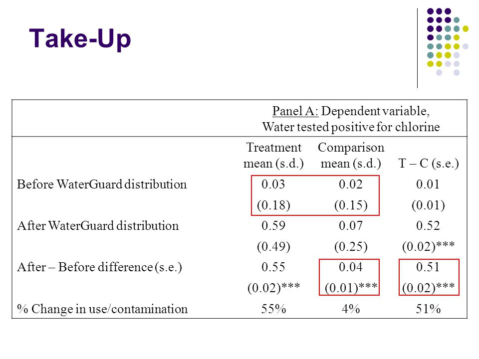 Take-Up Panel A: Dependent variable,