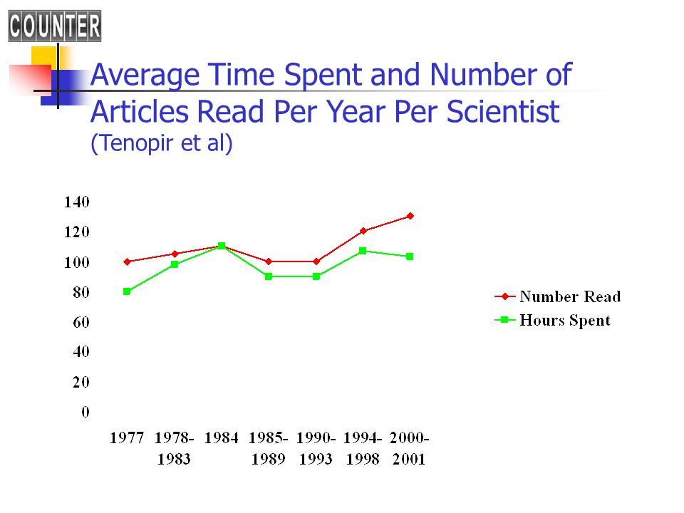 Average Time Spent and Number of Articles Read Per Year Per Scientist (Tenopir et al)