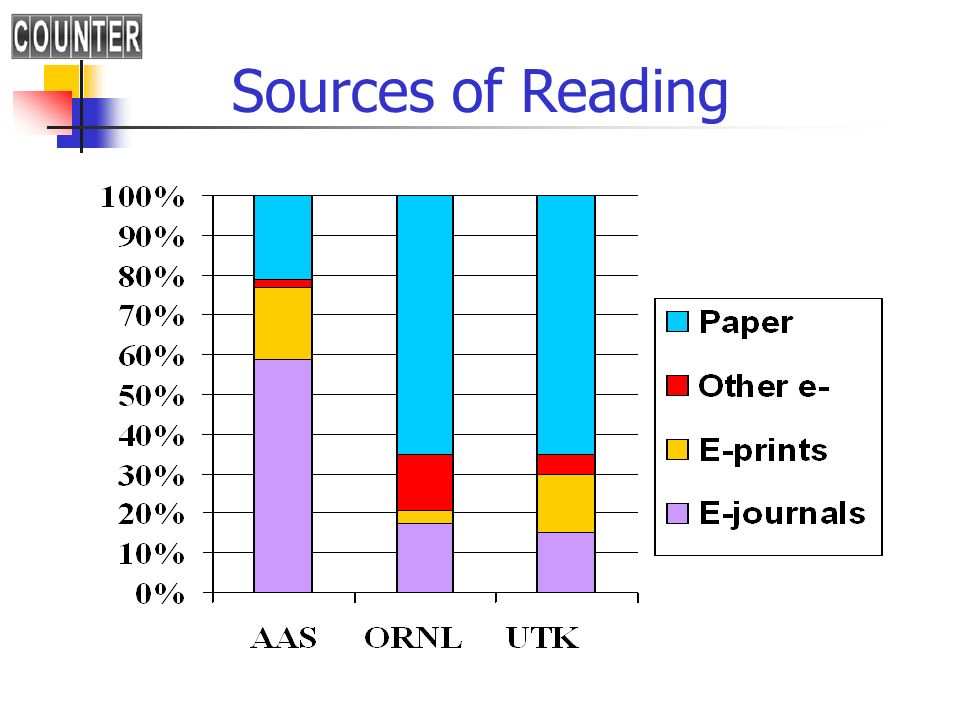 Sources of Reading