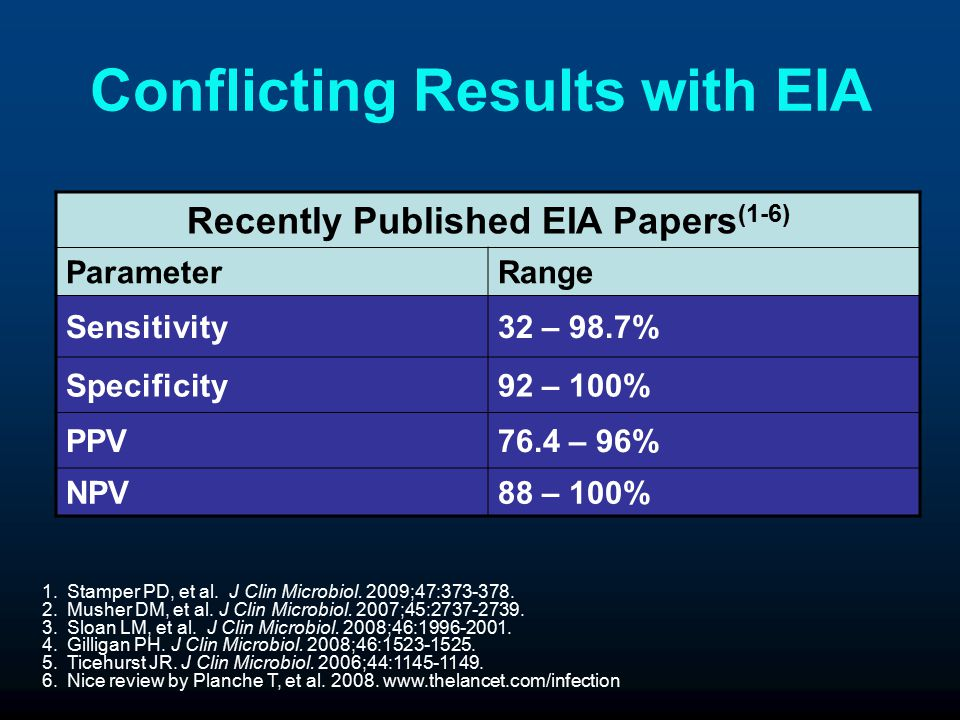Conflicting Results with EIA
