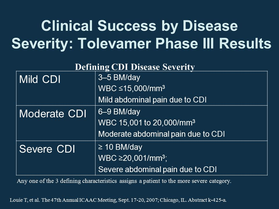 Clinical Success by Disease Severity: Tolevamer Phase III Results