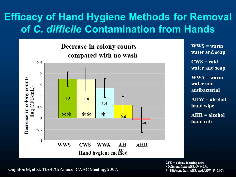 Efficacy of Hand Hygiene Methods for Removal of C