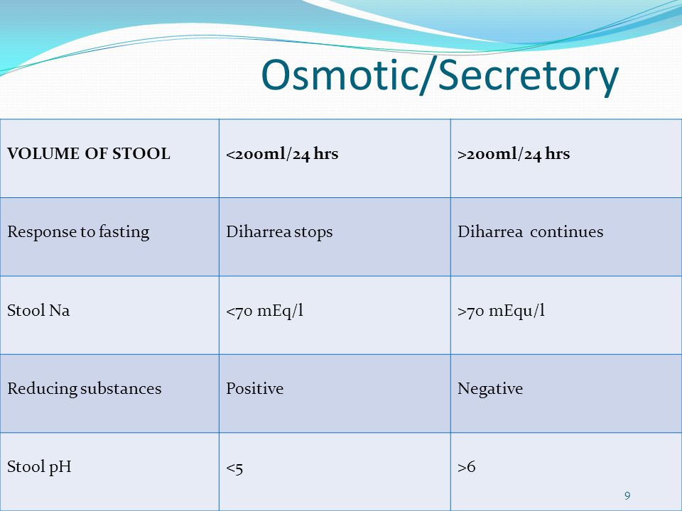 Osmotic/Secretory VOLUME OF STOOL <200ml/24 hrs >200ml/24 hrs