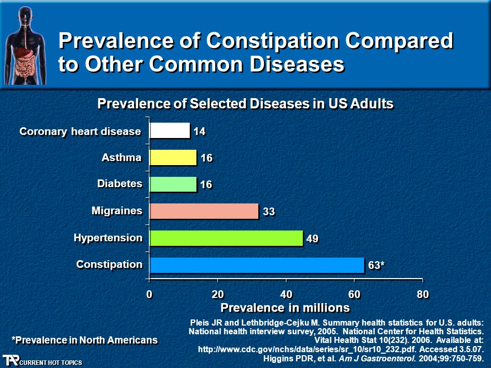 Prevalence of Constipation Compared to Other Common Diseases