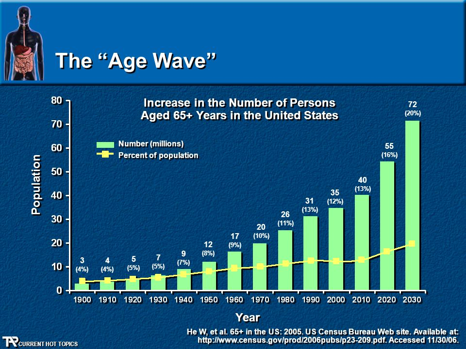 Increase in the Number of Persons Aged 65+ Years in the United States