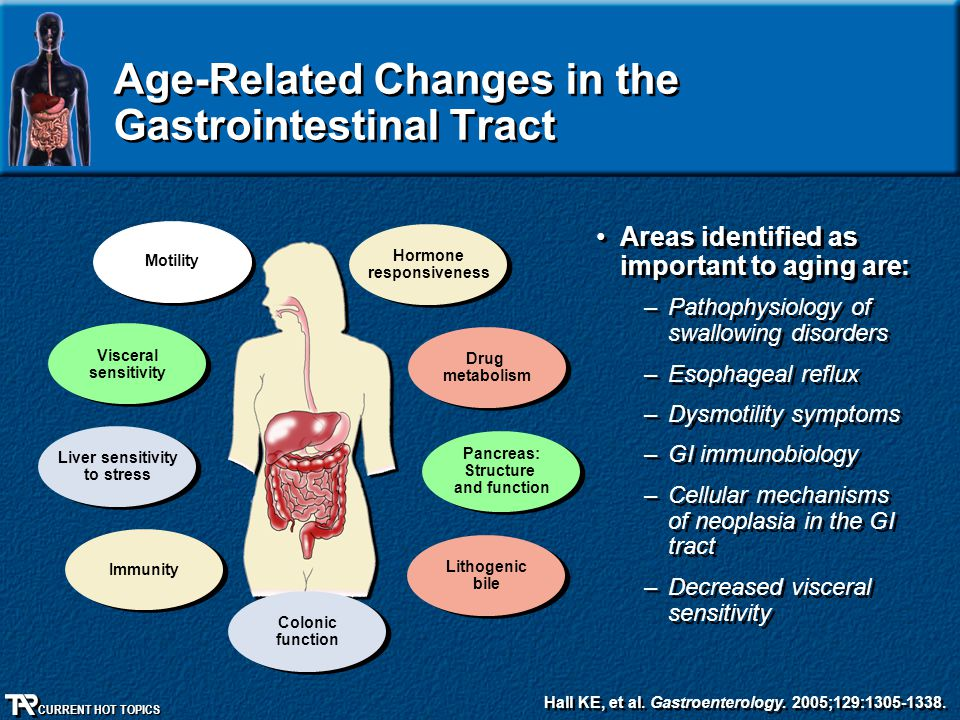 Age-Related Changes in the Gastrointestinal Tract